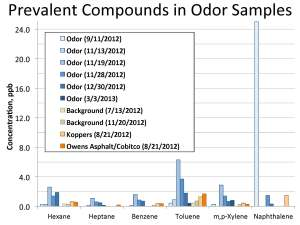 Figure 1.  Compounds measured during odor episodes.